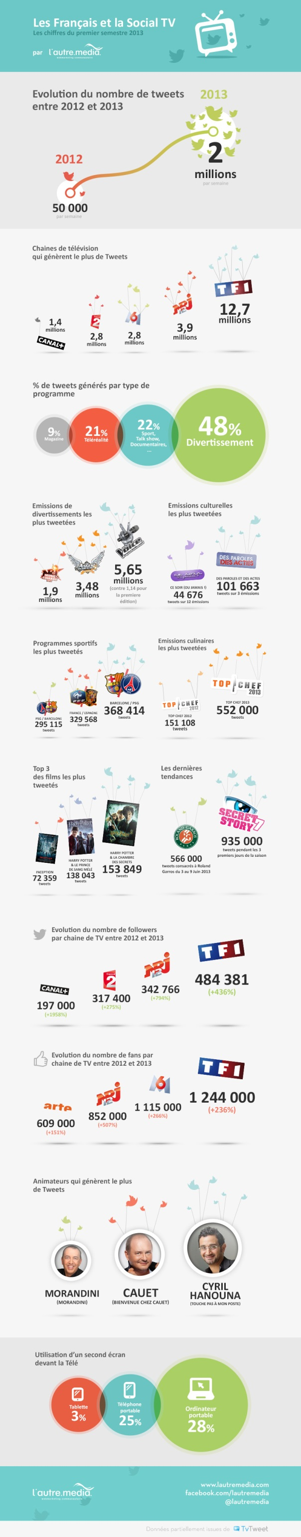 Infographie-Social-TV-2